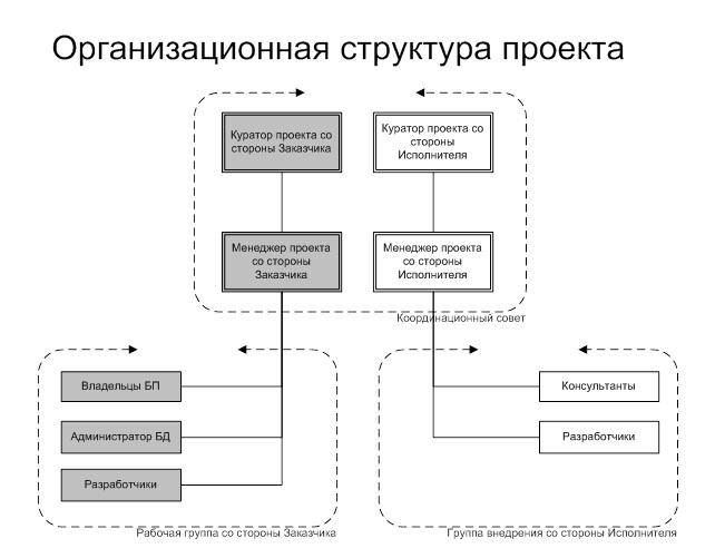 Методология и этапы проекта