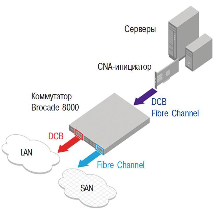 схемы сети на коммутаторах cisco